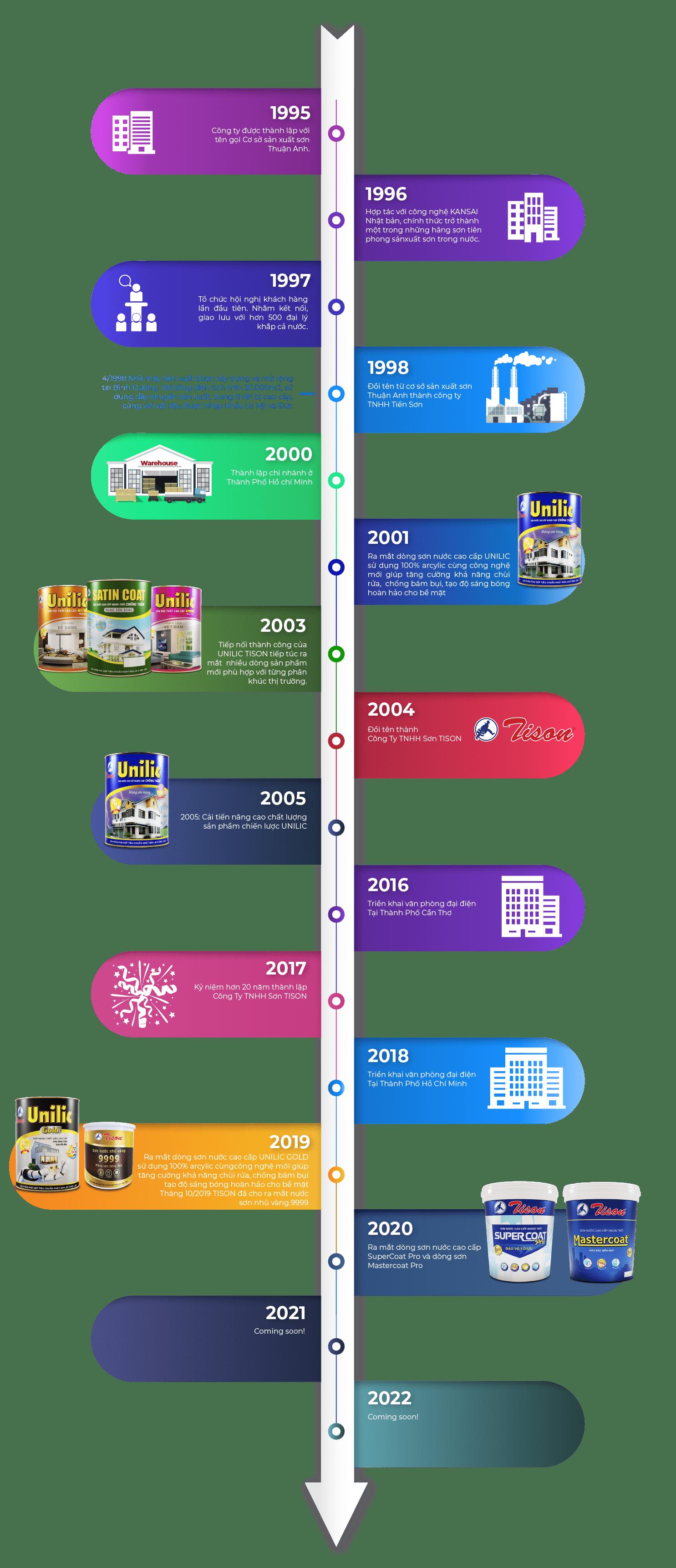 https://tisonpaint.vn/wp-content/uploads/2020/09/timeline-tison.png